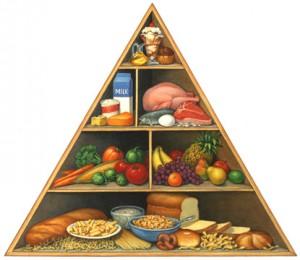 piramide alimentare - colesterolo -gustoenutrizione